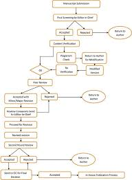 Hematology Flow Chart The Open Hematology Journal Publication Cycle Process Flow