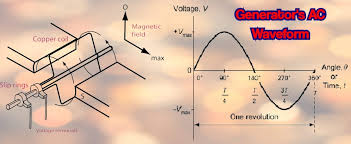 Electric generator how it works Simple After Passing Through The 90degree Position It Drops Back The Voltage Approaching To Zero And It Results In Zero Volt 0v When It Reaches The 180degree How The Generator Works And Why You Need One