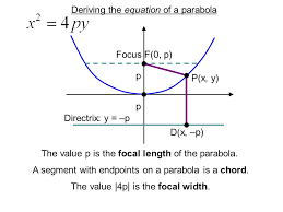 deriving the equation of a parabola