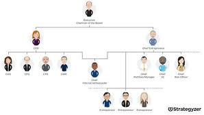 Org Chart For 21st Century 2 Ceos One Is Chief