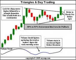 What Is A Pattern Day Trader Cool Pattern Day Trader Status Options Trading Success Trade