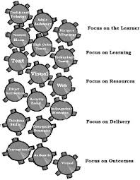 Instructional System Design Figure 7 From Instructional System Design Isd Semantic Scholar