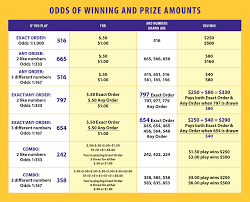 Januari 2018 Lotto