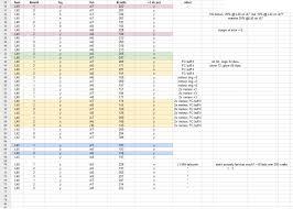 Ffxiv Xp Chart Ffxiv Spiritbonding Advanced Guide Guidescroll