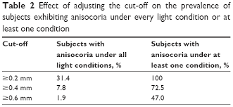 Normal Pupil Size Chart Full Text Physiologic Anisocoria Under Various Lighting