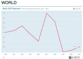 Usd Gdp Chart This Chart Shows How Hard Trumps Trade War Is Hammering