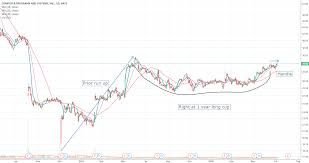 Cpsi Charting System Cpsi Ready For Blast Off For Nasdaq Cpsi By Benicetomeok