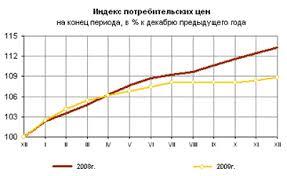 Реферат Инфляция в России и формы её проявления Таким образом инфляция в России установила новый рекорд в 2009 году она стала самой низкой аж с 1991 года