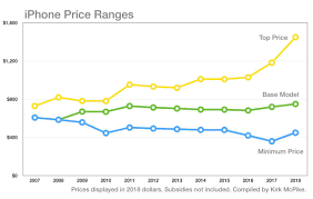The Iphone Is More Expensive Than Ever Heres Why Macworld