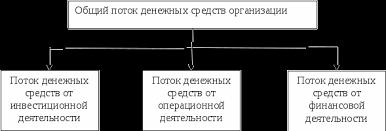 Отчет о движении денежных средств Курсовая работа страница  Потоки денежных средств группируются в отчете по трем направлениям как показано на рисунке 1