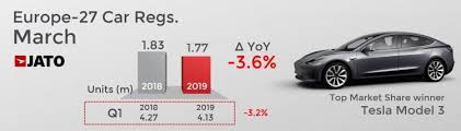 Car Sales Chart March 2018 2019 March Europe Cars Sales And Market Analysis Car