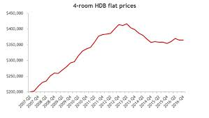 Hdb Resale Price Index Chart Understanding Yishun Through Its Home Prices Finance