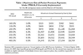 2017 Federal Poverty Level Chart Pdf Provisions Of The Patient Protection And Affordable Care Act