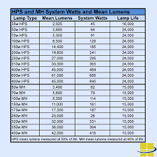 Led Lumens Vs Watts Chart How To Find Led Equivalent Wall Packs Replacing Hids