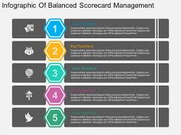 Score Card Template Infographic Of Balanced Scorecard Management Powerpoint Template
