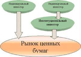 Первичный рынок ценных бумаг Рефераты ru Индивидуальные individuals investors инвесторы вкладывают свои денежные средства на рынок ценных бумаг самостоятельно или через институциональных