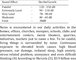 The Noise Chart Average Decibel Levels For Everyday Sounds