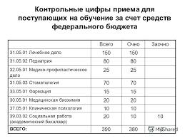 Презентация на тему СЕВЕРНЫЙ ГОСУДАРСТВЕННЫЙ МЕДИЦИНСКИЙ  4 Контрольные цифры