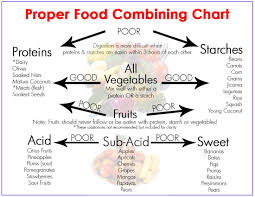 Ayurveda Food Combining Chart Made Easy How To Stay Healthy