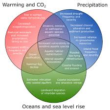 Venn Diagram Of Weather And Climate Climate Change California Northcoast Regional Water