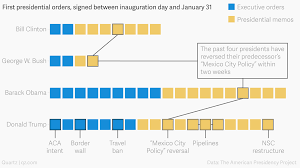 Obama Years In Nine Charts How Many Executive Orders Has Donald Trump Signed Compared