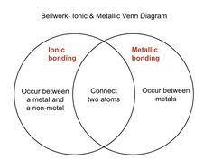 Ionic Vs Covalent Bonds Venn Diagram Chemistry