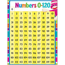 120 Chart Numbers 0 120 Sock Monkeys Learning Chart