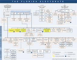 Florida Government Google Search Lets Talk Politics