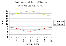 Sun Up Sun Down Chart Sun Rise Sun Set Time Table 719 Am
