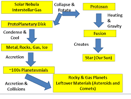 Flow Chart Theory Nebular Theory Flow Map Diagram Quizlet