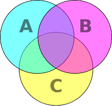 A Blank Venn Diagram A Blank Venn Diagram Can Help Teachers Venn Diagram Venn Diagram
