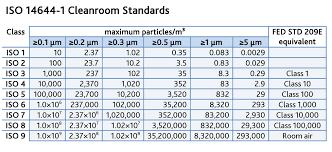Clean Room Classifications Chart Clean Room Design Considerations Technique