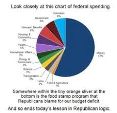 Canadian Federal Budget Pie Chart 2017 7 Best Federal Budget Images Federal Budget Budgeting