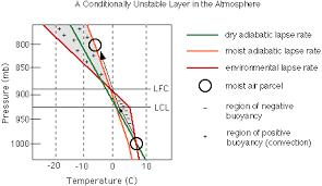 Lapse Rate 411c M5 U3 P4 Conditional Instabilities
