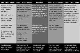 Jesus Life Timeline Chart Daniel 70th Week Jesus Christ Vs Antichrist End Time