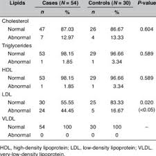 Lipid Profile Range Chart Serum Lipoproteins Values During Different Stages Of Breast