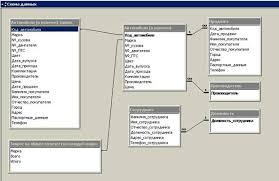 Курсовая работа Разработка базы данных Автосалон АЛМАЗ с помощью  Рисунок 1 Схема данных