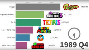 Video Game Sales Charts All Time Charting The Top Selling Video Games For The Past 30 Years