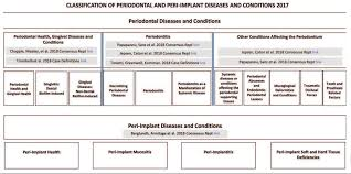 A New Classification Scheme For Periodontal And Peri Implant