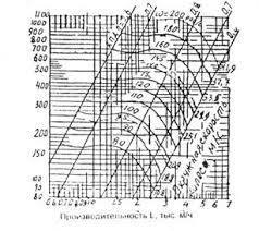 Методические рекомендации по разработке раздела Безопасность  Характеристика радиального вентилятора ЦЧ 70