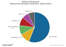 Supermarket Market Share Pie Chart Walmart Aggressively Pushes Its Market Share Market Realist