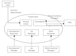 Agile Project Organization Chart The Role Of The Pmo In An Agile Organization