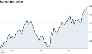 Natural Gas Prices Surge 70 Jul 24 2012