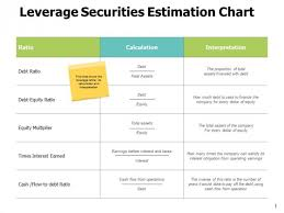 Leverage Securities Estimation Chart Ppt Powerpoint