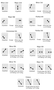 Guitar Intervals Chart Ear Training Master Your Intervals In 28 Days Guitarlessons