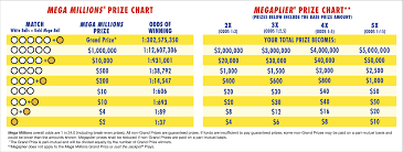 Mega Millions Frequency Chart Ageless Mega Millions Winning Chart Lotto Max Frequency