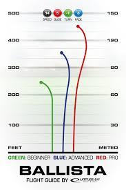 Dd Flight Chart Ballista Latitude 64
