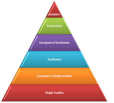 resources for evidence based medicine six s pyramid note i  evidence based practice in nursing essay writing the purpose of this paper is to explore the impact of evidence based research on nursing practice