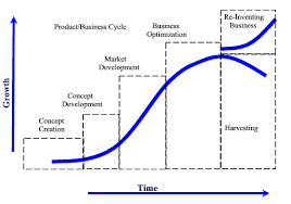Product Life Cycle Explained 4 Stages Of Product Life Cycle