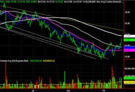 Freeport Mcmoran Stock Price Chart 3 Big Stock Charts For Wednesday Freeport Mcmoran Cabot